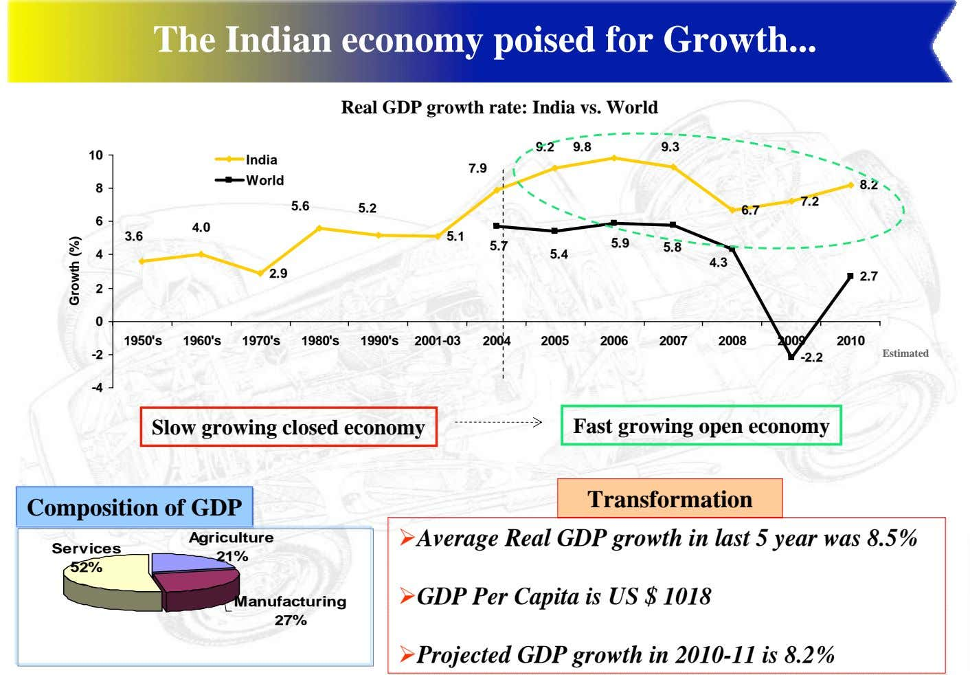 The Indian economy poised for Growth Real GDP growth rate: India vs. World 9.2 9.8