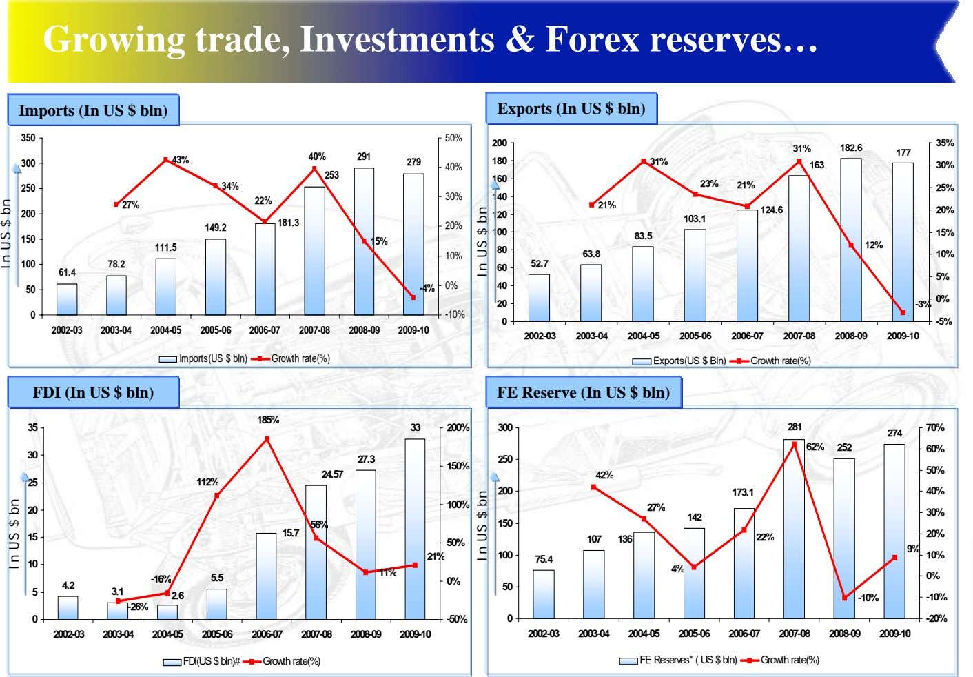 Growing trade, Investments & Forex reserves… Imports (In US $ bln) Exports (In US $