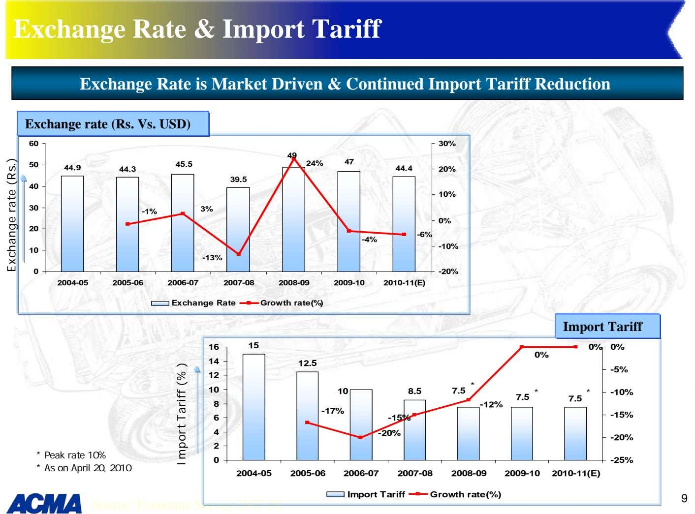 Exchange Rate & Import Tariff Exchange Rate is Market Driven & Continued Import Tariff Reduction