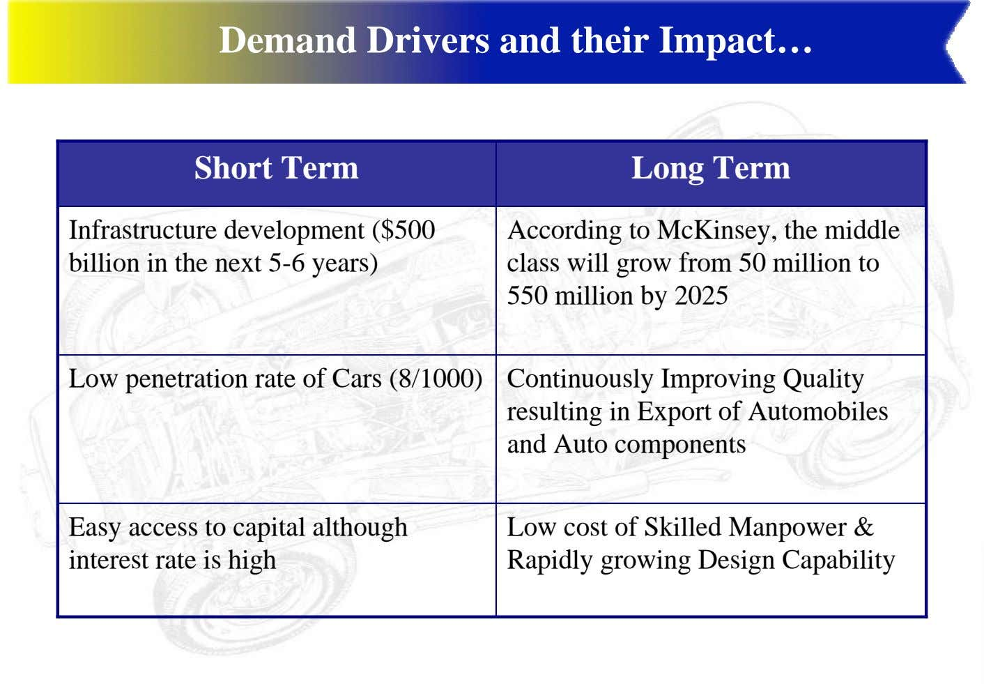 Demand Drivers and their Impact… Short Term Long Term Infrastructure development ($500 billion in the