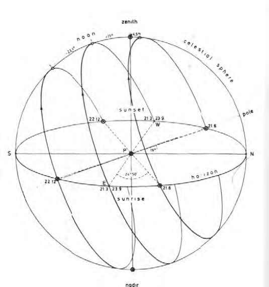 The daily arcs of the sun in the geographical latitude of Puebla (19° N.L) at