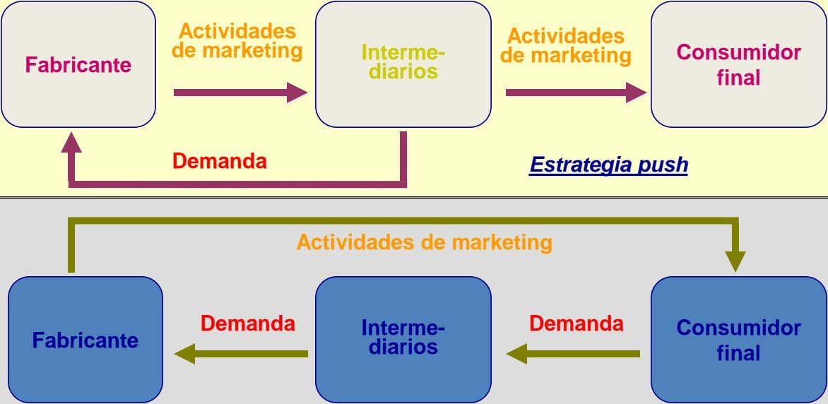 Actividades de marketing Interme- Actividades de marketing Consumidor Fabricante diarios final Demanda