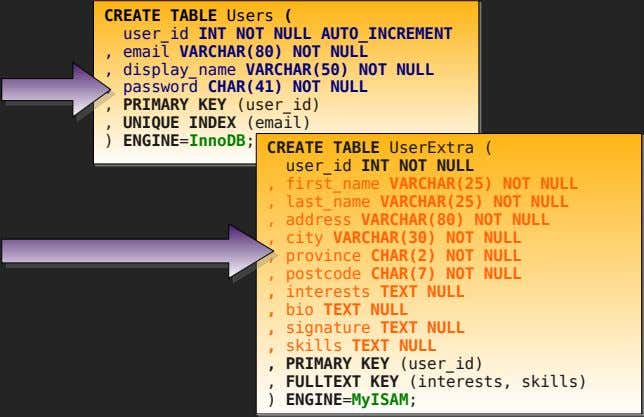 CREATE TABLE Users ( user_id INT NOT NULL AUTO_INCREMENT , email VARCHAR(80) NOT NULL ,