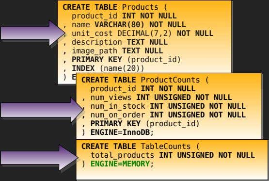 CREATE TABLE Products ( product_id INT NOT NULL , name VARCHAR(80) NOT NULL , unit_cost