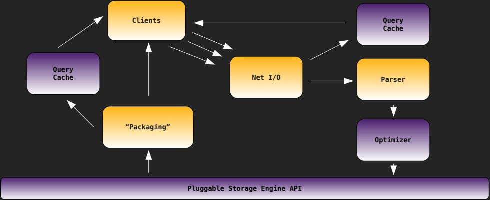 "Clients Query Cache Query Cache Net I/O Parser ""Packaging"" Optimizer Pluggable Storage Engine API"