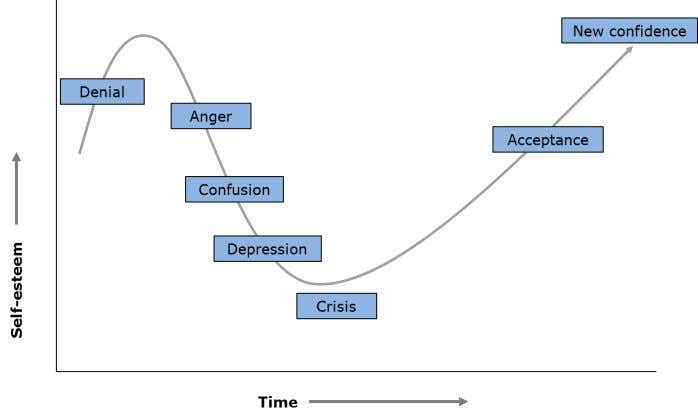 the concerns. Classic psychological reactions to change: At the end of the day all sources of