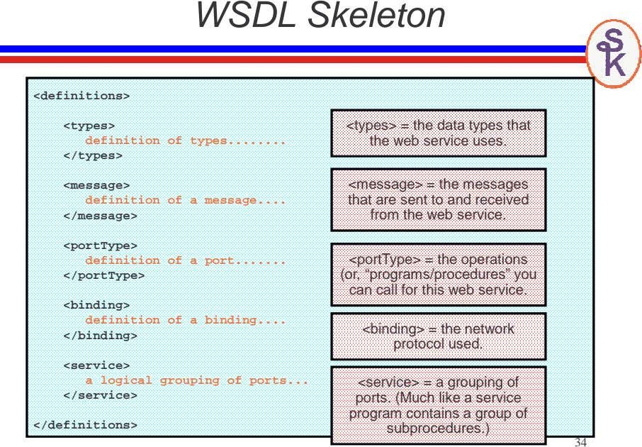 WSDL Skeleton <definitions> <types> definition of types </types> <types> = the data