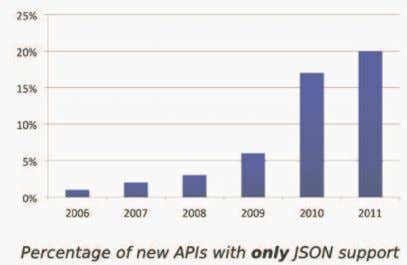 JSON is Quickly Becoming Important Over 70% of all APIs in ProgrammableWeb's API directory are RESTful,