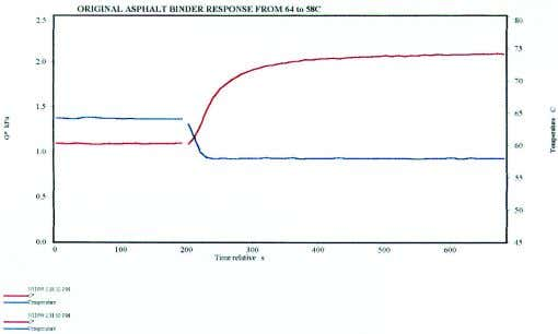 APPLICATION NOTE continued a Figure 5 VISCOTECH DSR cooling transient response 64–58 °C. b Figure 7