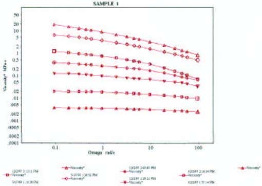 APPLICATION NOTE continued a b Figure 8 Complex viscosity versus frequency results for samples 1 and
