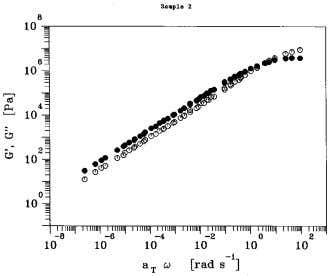 and can be Figure 9 Master curve at 25 °C, sample 1. Figure 10 Master curve