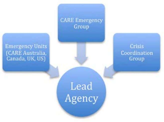 support the lead agency in carrying out response activities. a) Sample Response Structure Organizational Charts have