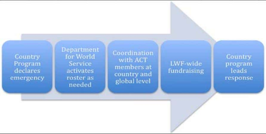 LWF has focused specific efforts around developing expertise in this sector. 14 Feinstein International Center