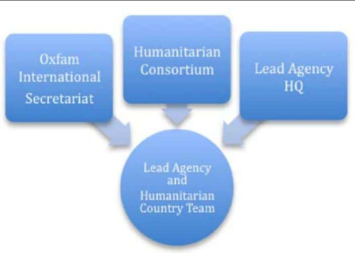 in humanitarian response globally, support the Lead Agency. April 2009 • One For All and All