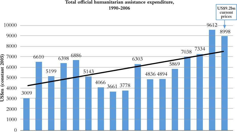 total official humanitarian assistance expenditure, 1990-2006 US$9.2bn current prices 10000 9612 8998 9000 8000
