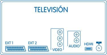 TELEVISIÓN EXT 1 EXT 2 HDMI AUDIO VIDEO