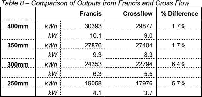 Table 8 – Comparison of Outputs from Francis and Cross Flow Francis Crossflow % Difference 400mm