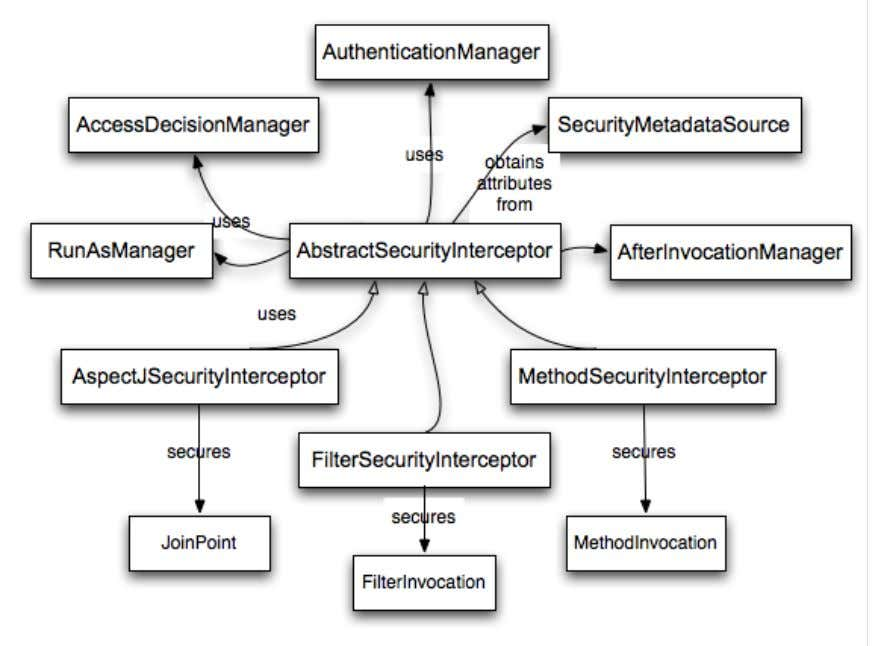 "interceptors and the ""secure object"" model"". Figure 5.1. Security interceptors and the ""secure"