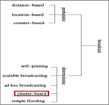 and its Applications Volume 3, Number 2, June 2009 Fig. 1: Broadcasting methods [1] A number