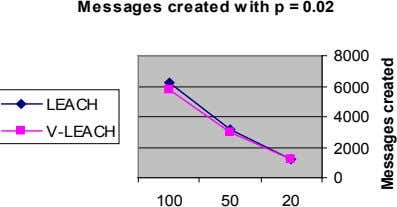 Messages created with p = 0.02 8000 6000 LEACH 4000 V-LEACH 2000 0 100 50