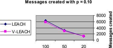 Messages created with p = 0.10 8000 6000 LEACH 4000 V-LEACH 2000 0 100 50