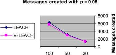 Messages created with p = 0.05 8000 6000 LEACH 4000 V-LEACH 2000 0 100 50