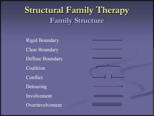StructuralStructural FamilyFamily TherapyTherapy FamilyFamily StructureStructure Rigid Boundary Clear Boundary Diffuse