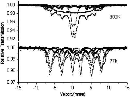 crosses are the diffraction peaks of a -Fe 2 O 3 . Fig. 7. Mo¨ssbauer spectra