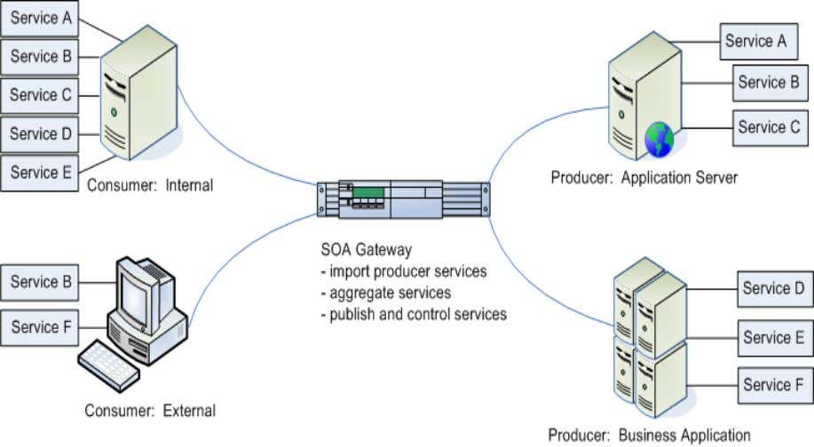 only shows the services available to a consumer. Figure 1: Enabling Service Virtualization through a SOA