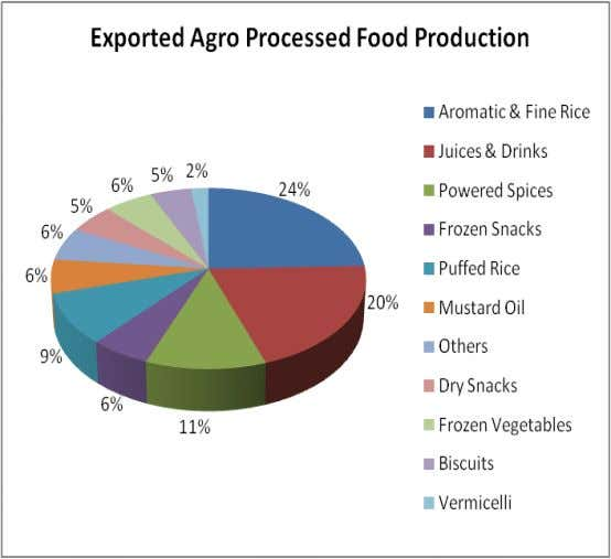 The export products of agro goods are mainly aromatic rice, powdered spices, frozen snacks, puffed rice,