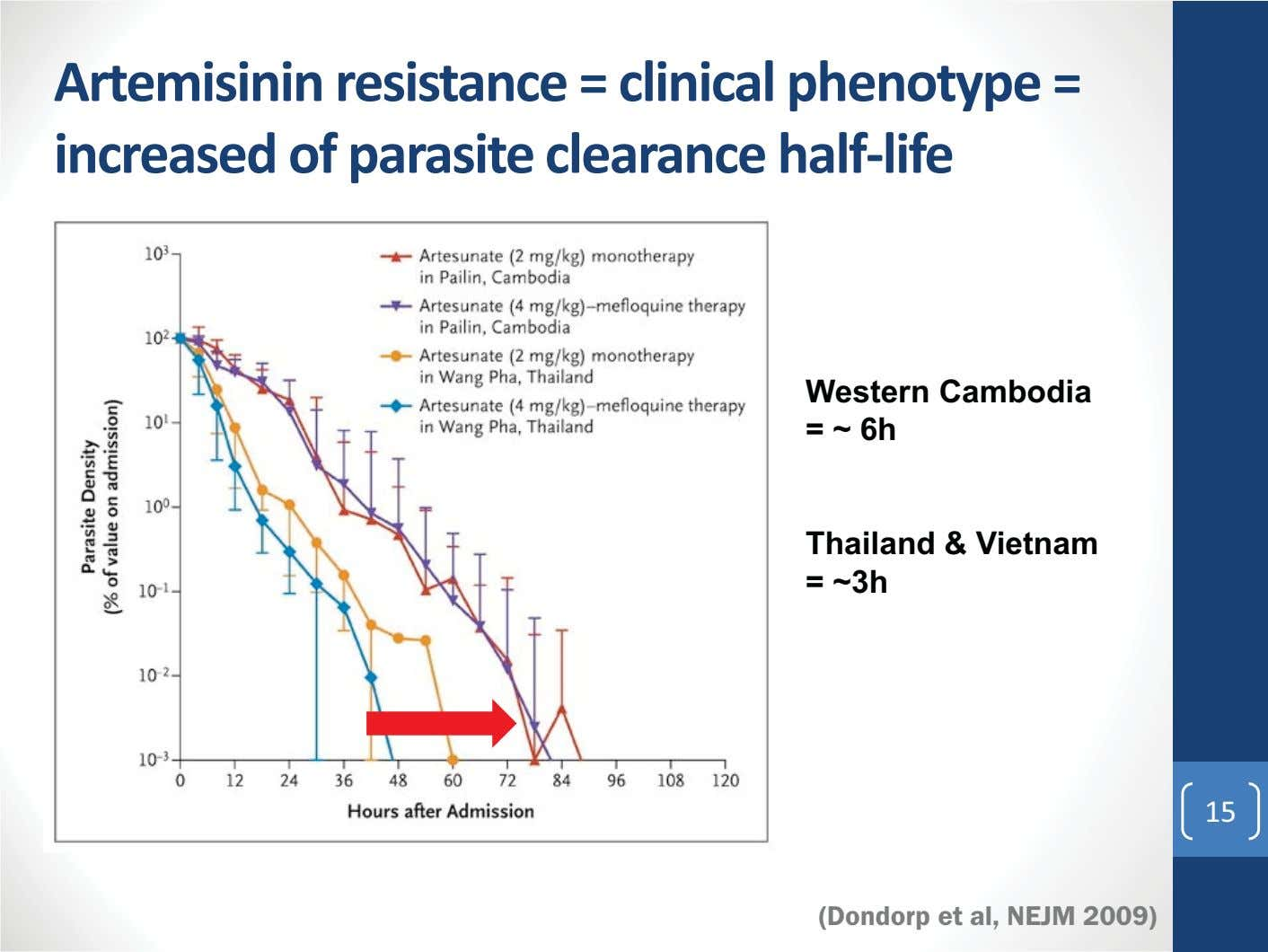 Artemisinin resistance = clinical phenotype = increased of parasite clearance half-life Western Cambodia = ~