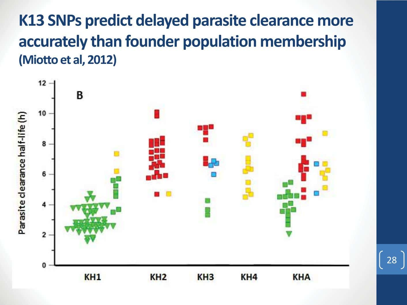 K13 SNPs predict delayed parasite clearance more accurately than founder population membership (Miotto et al,