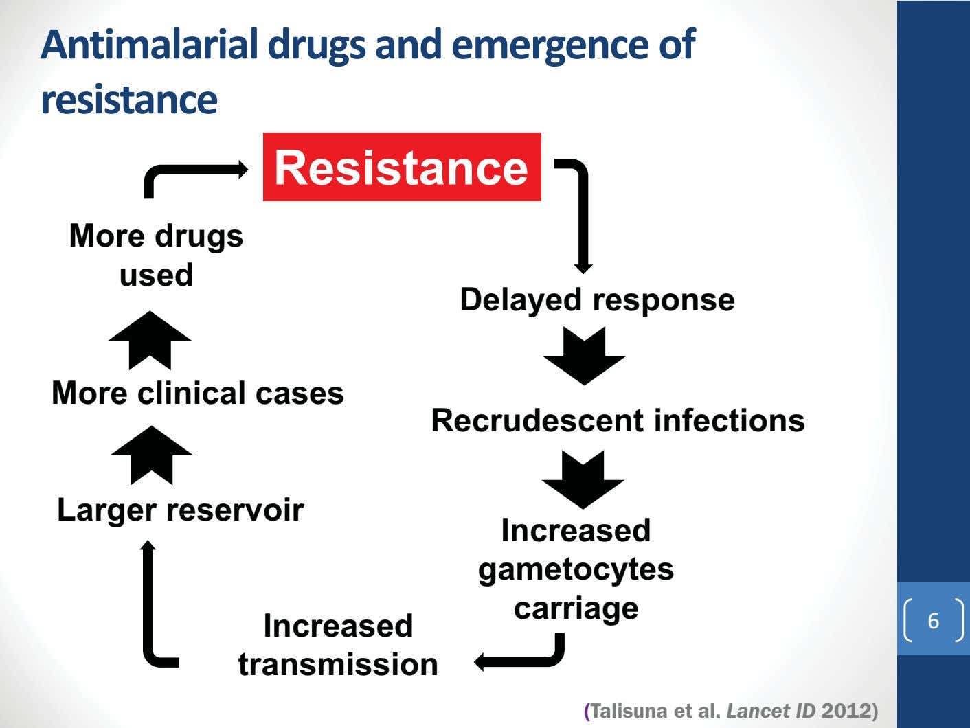 Antimalarial drugs and emergence of resistance Resistance More drugs used Delayed response More clinical cases