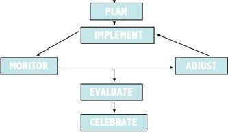 PLAN IMPLEMENT MONITOR ADJUST EVALUATE CELEBRATE