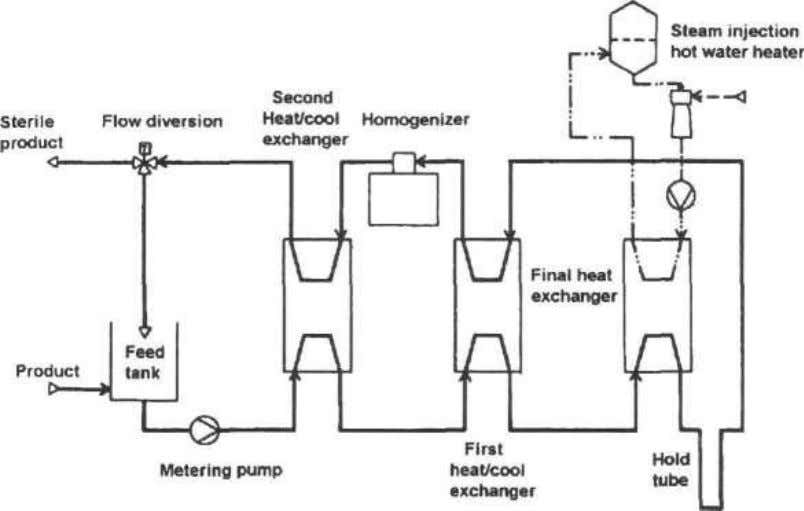 12 FOOD CANNING TECHNOLOGY Figure 16.3. Simplified flow diagram of an indirect heating system (Reuter, 1988).