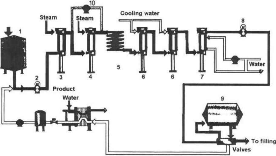 ASEPTIC PROCESSING AND 7. CONTHERM cooler PACKAGING: 2 1 8. Back pressure pump 9. STERITANK 10.