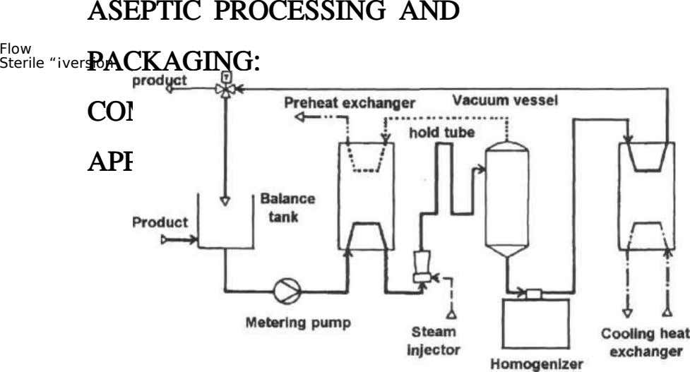 "Flow ASEPTIC PROCESSING AND PACKAGING: Sterile ""¡version COMMERCIAL APPLICATIONS"