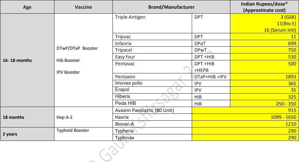 Age Vaccine Brand/Manufacturer Indian Rupees/dose* (Approximate cost) Triple Antigen DPT 3 (GSK) 11(Bio E) 16
