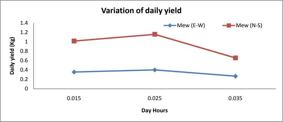 Variation of daily yield 1.4 Mew (E-W) Mew (N-S) 1.2 1 0.8 0.6 0.4 0.2
