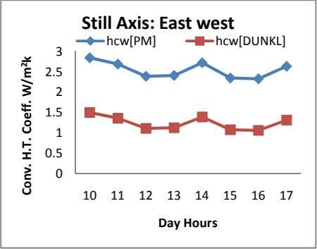 Still Axis: East west hcw[PM] hcw[DUNKL] 3 2.5 2 1.5 1 0.5 0 10 11