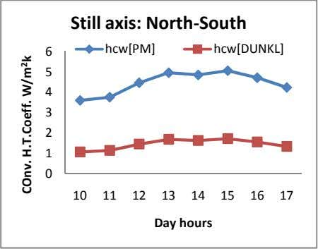 Still axis: North-South 6 hcw[PM] hcw[DUNKL] 5 4 3 2 1 0 10 11 12