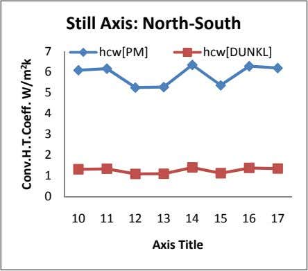 Still Axis: North-South 7 hcw[PM] hcw[DUNKL] 6 5 4 3 2 1 0 10 11