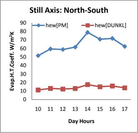 Still Axis: North-South 90 hew[PM] hew[DUNKL] 80 70 60 50 40 30 20 10 0