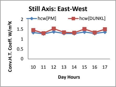 Still Axis: East-West 2 hcw[PM] hcw{DUNKL] 1.5 1 0.5 0 10 11 12 13 14