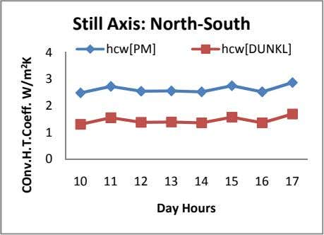 Still Axis: North-South hcw[PM] hcw[DUNKL] 4 3 2 1 0 10 11 12 13 14