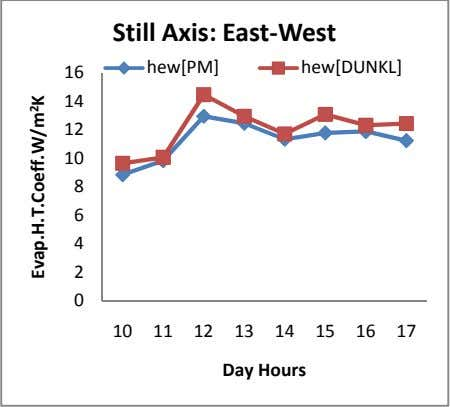Still Axis: East-West hew[PM] hew[DUNKL] 16 14 12 10 8 6 4 2 0 10