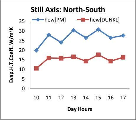 Still Axis: North-South hew[PM] hew[DUNKL] 35 30 25 20 15 10 5 0 10 11