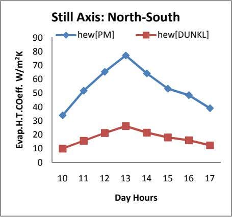 Still Axis: North-South hew[PM] hew[DUNKL] 90 80 70 60 50 40 30 20 10 0