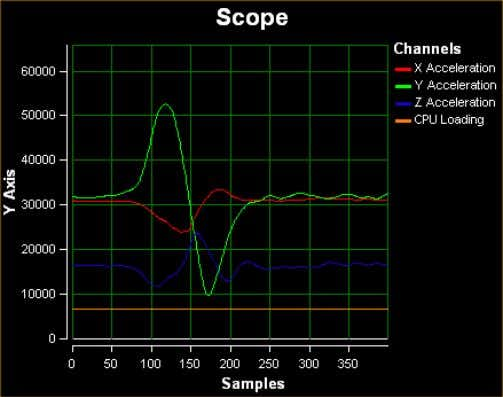 Figure 6-4: Accelerometer Demo Application The data that is graphed may come from either the