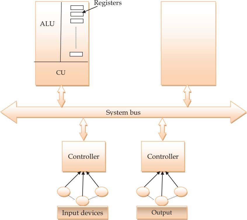 Registers ALU CU System bus Controller Controller Input devices Output